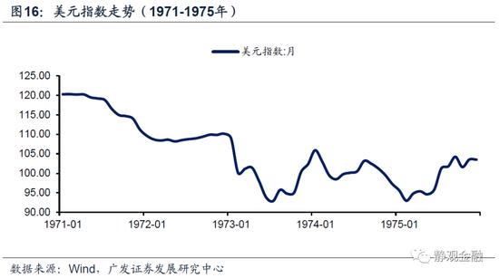 以史为鉴,美联储何时开始紧货币?