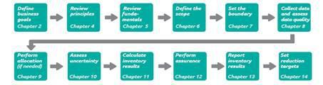 施懿宸:基于产品生命周期的碳核查体系及报告标准解析