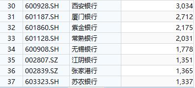 """齐鲁银行IPO过会:济南""""大本营""""不良规模一路"""