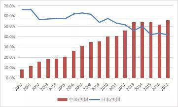 数据来源:国家外汇管理局;美国经济分析局;日本贸易振兴机构;WIND;中国金融四十人论坛