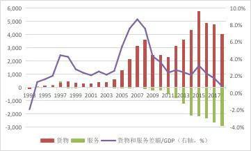 资料来源:国家统计局;国家外汇管理局;WIND;中国金融四十人论坛