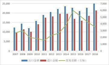 资料来源:海关总署;WIND;中国金融四十人论坛