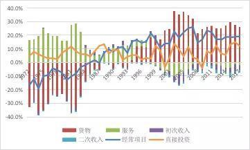 数据来源:新加坡统计局;新加坡金融管理局;环亚经济数据库(CEIC);中国金融四十人论坛