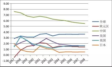 资料来源:国际货币基金组织;WIND;中国金融四十人论坛