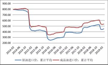 数据来源:海关总署;WIND;中国金融四十人论坛