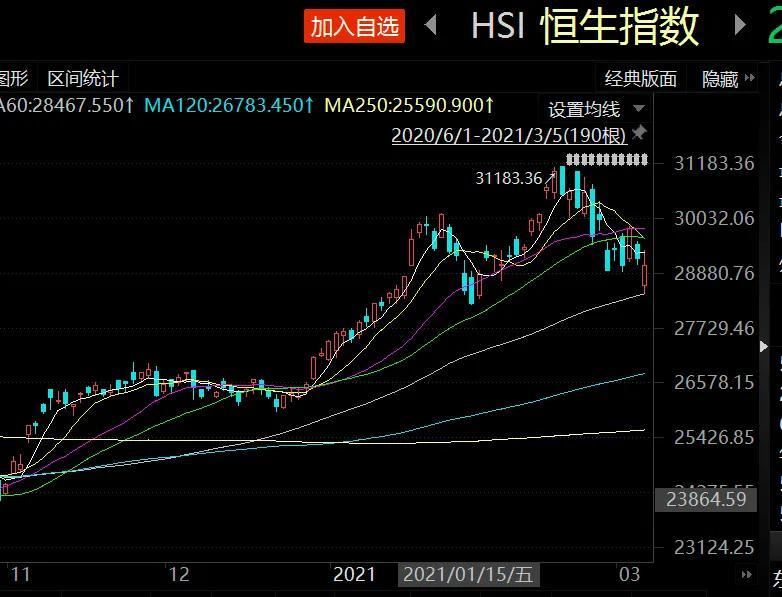 市场调整中 中国移动、中国电信获资金青睐
