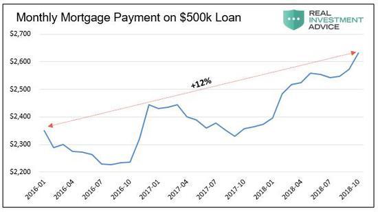(过去三年,五十万房贷每月按揭还款额逐渐上涨,图片来源:Lance Roberts)