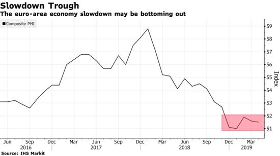 欧元区经济放缓或正触底 4月PMI数据显示出企稳迹象