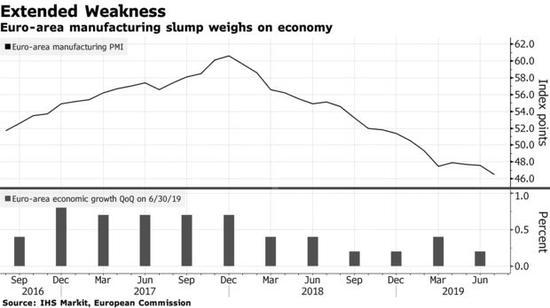 欧元区7月PMI均录得下滑 制造业衰退令经济承压