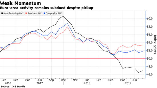 欧元区8月经济动能变动不大 仍面临德国经济衰退威胁