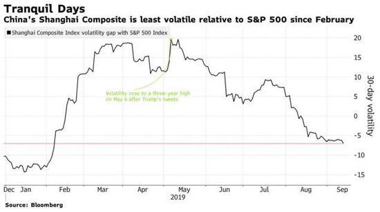 上证综指过去1个月领涨全球股指!国庆前续写辉煌?