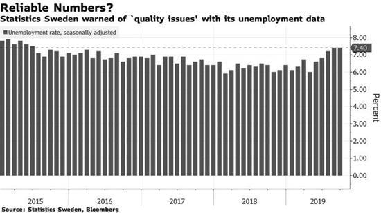 劳动力市场疲软会否让瑞典央行放弃加息的计划?