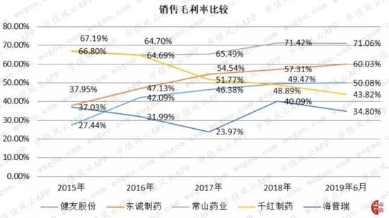 「ysb888」北京市首批抗癌药降价到位 平均降幅4.5%