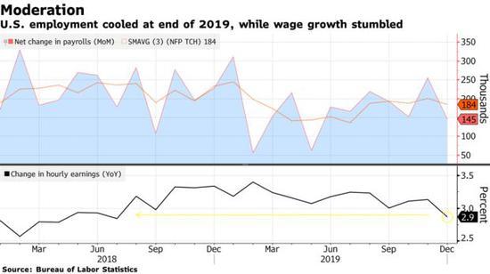 美国12月非农就业人数不及预期,薪资增速也意外下跌