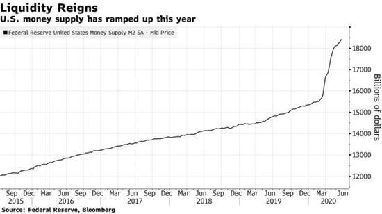 全球央行大放水 小摩:流动性激增将提振股市和债市