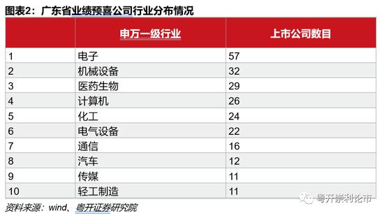 广东经济总量几年居全国首位_广东位列全国第一漫画(2)