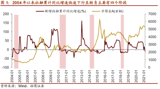 招商策略:新增社融增速转负 短期股票市场将迎来不同程度调整
