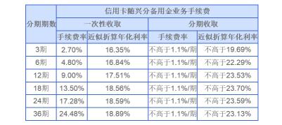 來源:興業銀行官網