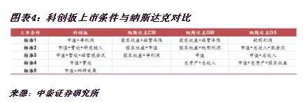 2.发行定价更市场化,提高主承销商的话语权和责任