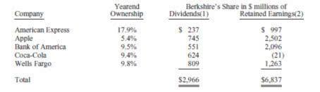(伯克希尔公司持有股票占公司流通股的比重和分红情况,数据来源:公司年报)
