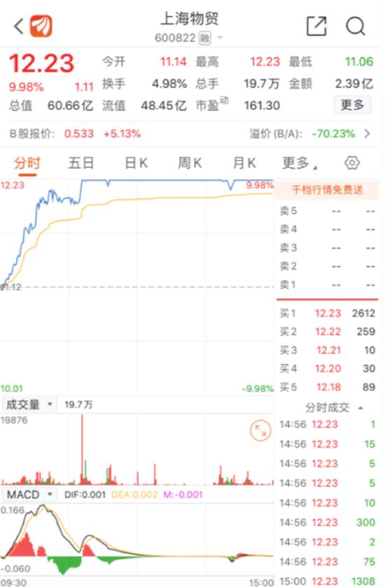 上海证券借壳上海物贸是真假?传闻已久且纯属臆测