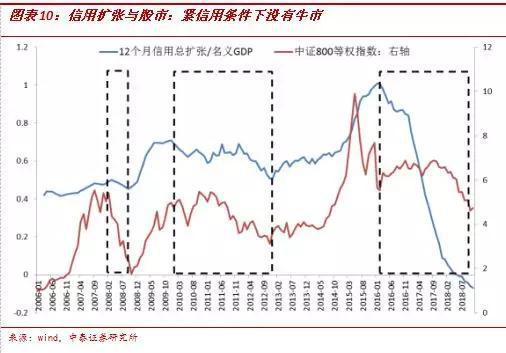 4.2货币利率水平对债市长端利率具有领先意义