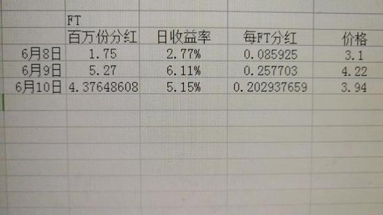 网友测算6月8、9、10三日FT的分红收益率