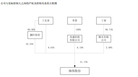 来源:珈伟股份2017年年报