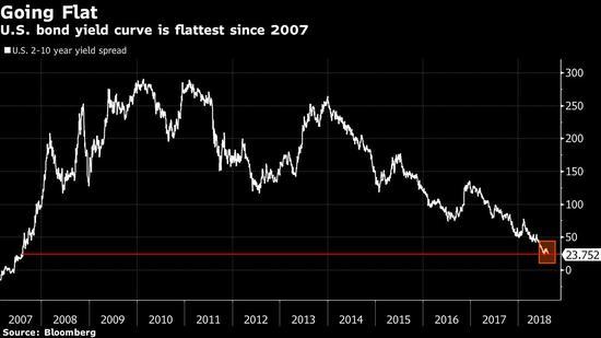 高盛:此番美债收益率曲线趋平未必会导致经济衰退