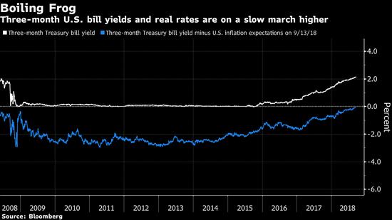 高盛:美国利率持续上升导致风险资产的吸引力下降
