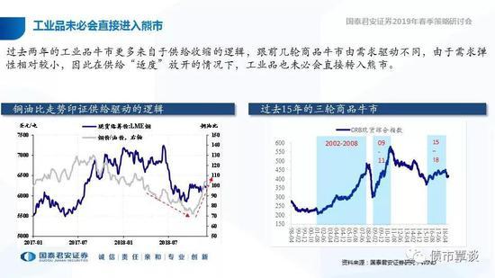 19年宏观经济走势_...文 沙盘推演 19年宏观形势和市场行情走向 思维导图收藏版