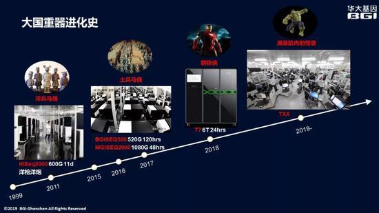 大国重器进化史