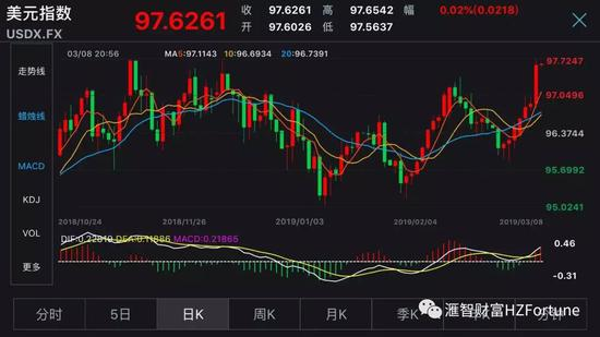 滙智君:欧元跌破前期低点 美元指数顺势冲出新高
