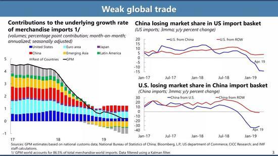 中美两国在对方国家中失去的市场份额