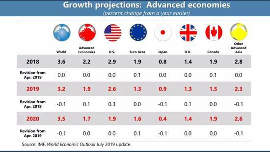 IMF对发达国家经济增速的判断