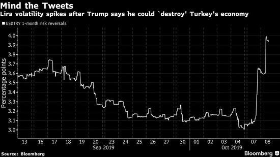 大戏还未上演 土耳其当局已经出手预防里拉暴跌