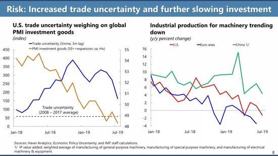 逐渐增加的贸易不确定性带来的影响