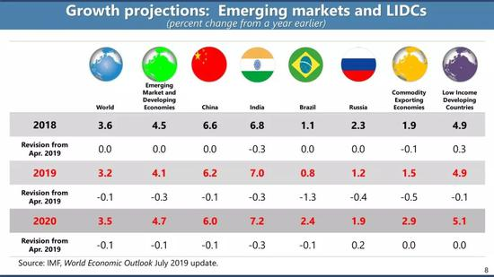 IMF对发展中国家经济增速的判断