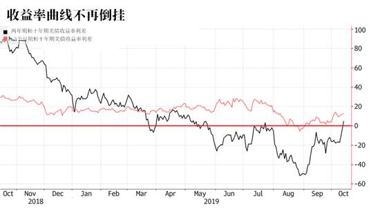 美债收益率曲线暂停倒挂 但衰退警报尚未解除