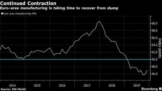 欧元区11月制造业出现回暖迹象