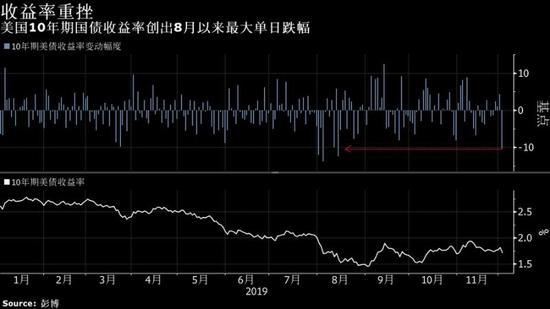 美债收益率创8月来最大跌幅!美联储降息预期再升温