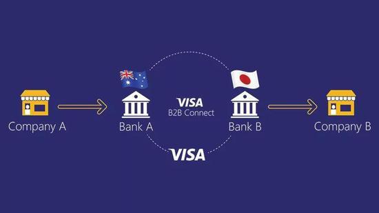 VISA推出B2B Connect跨境汇款服务 / 图源网络