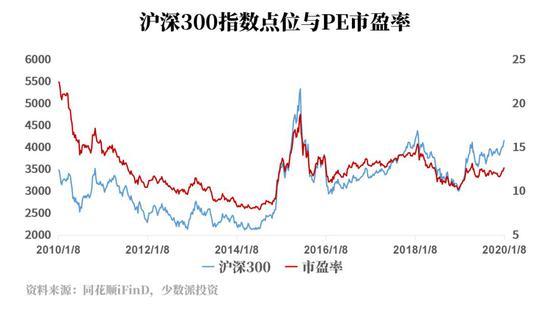 股票基金平均仓位创新高 是下跌前奏还是慢牛开端?