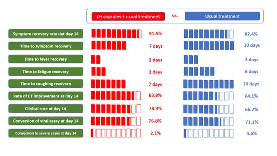 钟南山研究组:联青清文口服14天可提高新冠症状的改善率|新冠肺炎