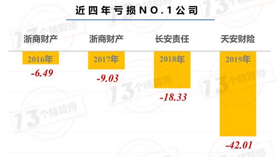天安财险巨亏42亿:赔本出清兴业银行股份