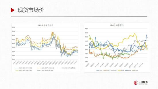 LPG:短期库存环比增加 仍处于需求淡季下半场