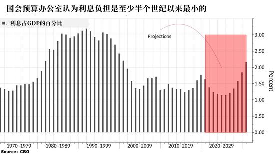 美国债务占尽美联储的政策红利 负债飙升利息却少了
