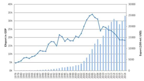 出口占gdp_中美出口gdp历年对比