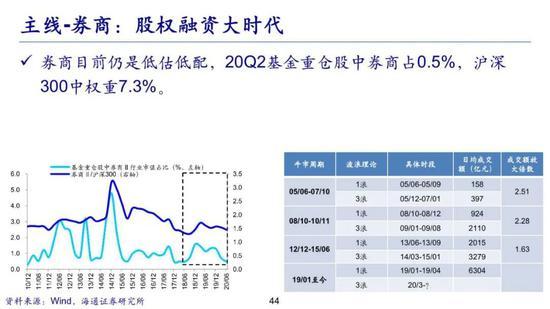 海通荀玉根:四季度券商股确定性最高 科技是未来最强主线之一