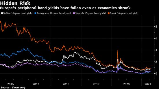 欧洲高负债水平国家准备好迎接退出宽松的挑战了吗?